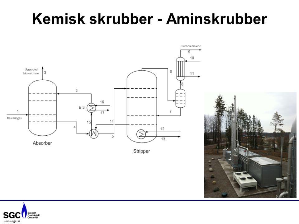 www.sgc.se Kemisk skrubber - Aminskrubber