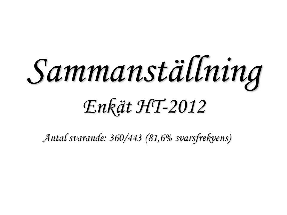 Sammanställning Enkät HT-2012 Antal svarande: 360/443 (81,6% svarsfrekvens)