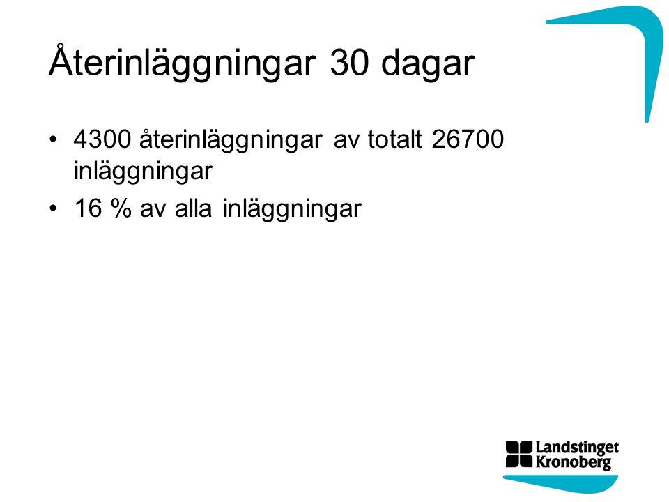 Återinläggningar 30 dagar 4300 återinläggningar av totalt 26700 inläggningar 16 % av alla inläggningar