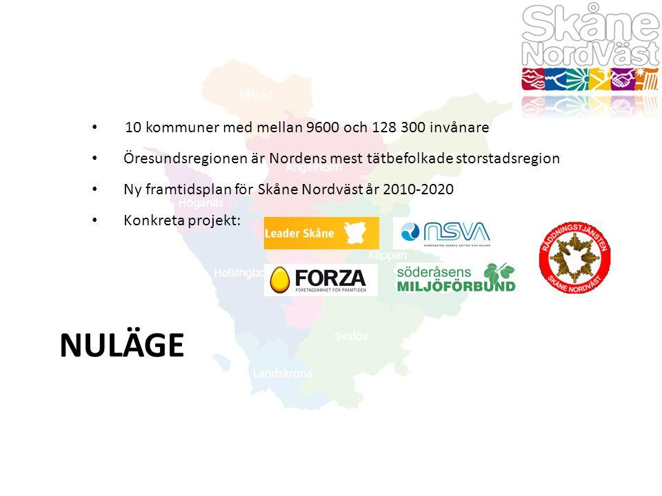 NULÄGE 10 kommuner med mellan 9600 och 128 300 invånare Öresundsregionen är Nordens mest tätbefolkade storstadsregion Ny framtidsplan för Skåne Nordvä