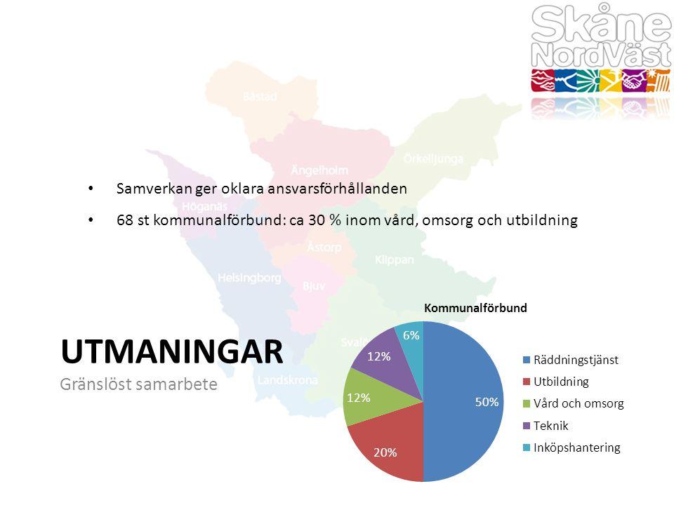 UTMANINGAR Gränslöst samarbete Samverkan ger oklara ansvarsförhållanden 68 st kommunalförbund: ca 30 % inom vård, omsorg och utbildning