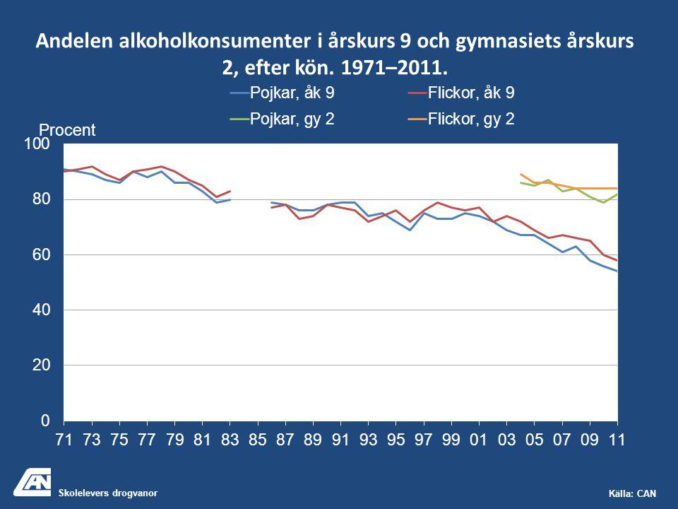 Skolelevers drogvanor Källa: CAN Andelen alkoholkonsumenter i årskurs 9 och gymnasiets årskurs 2, efter kön. 1971–2011. Procent