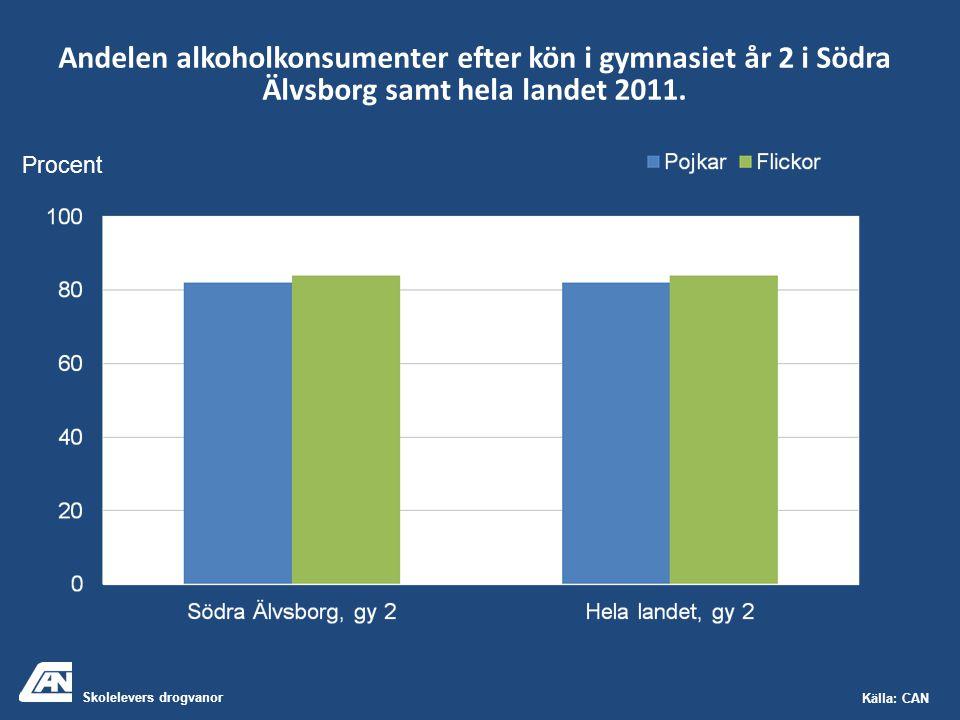 Skolelevers drogvanor Källa: CAN Andelen alkoholkonsumenter efter kön i gymnasiet år 2 i Södra Älvsborg samt hela landet 2011. Procent