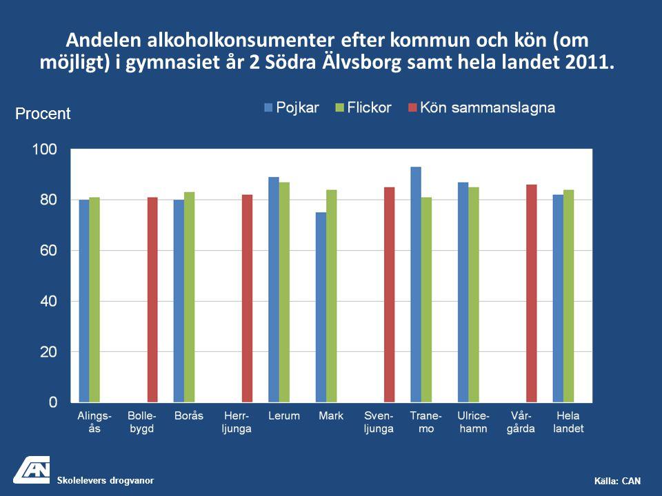 Skolelevers drogvanor Källa: CAN Andelen alkoholkonsumenter efter kommun och kön (om möjligt) i gymnasiet år 2 Södra Älvsborg samt hela landet 2011. P
