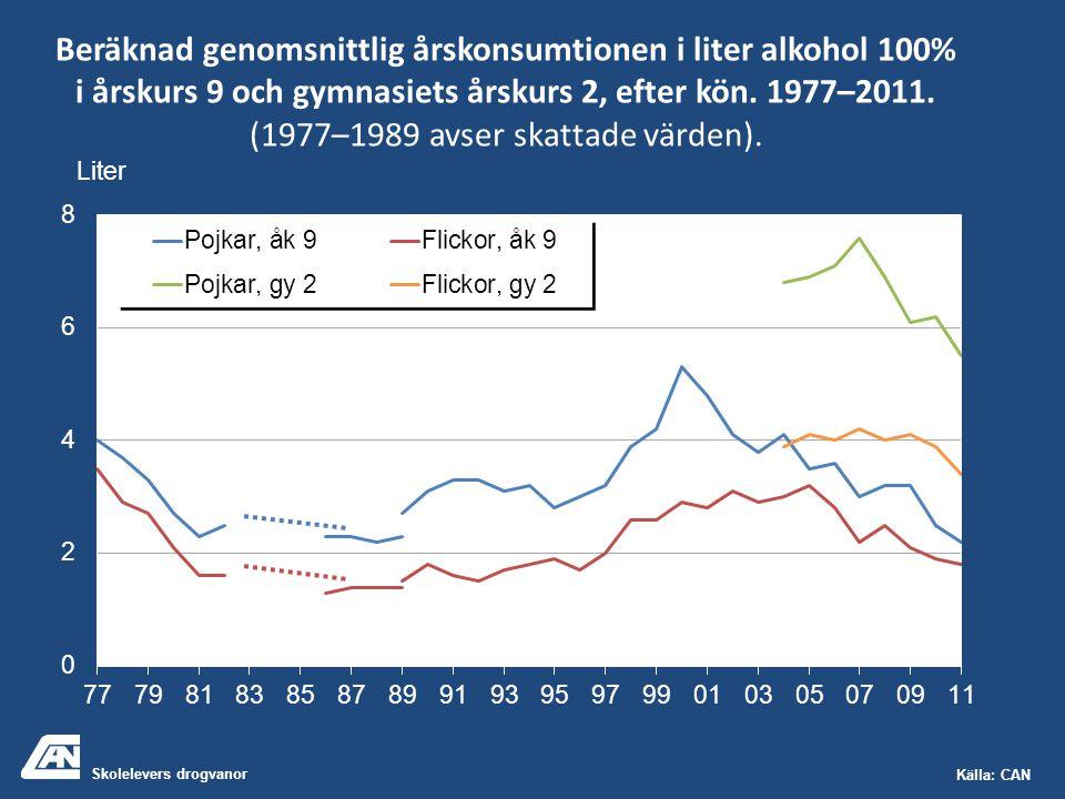 Skolelevers drogvanor Källa: CAN Beräknad genomsnittlig årskonsumtionen i liter alkohol 100% i årskurs 9 och gymnasiets årskurs 2, efter kön. 1977–201