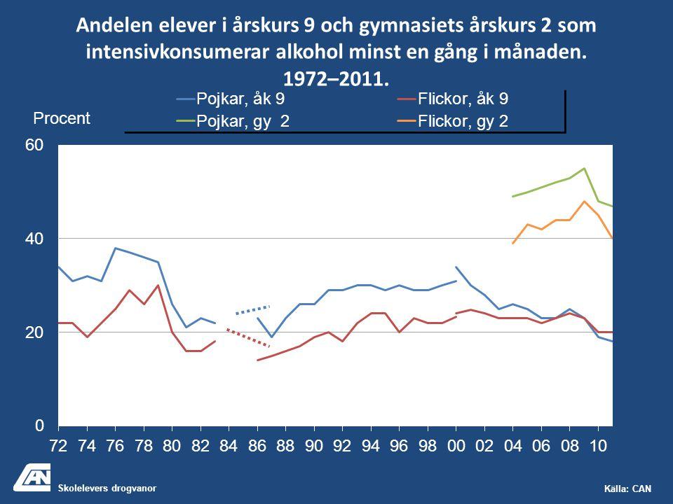 Skolelevers drogvanor Källa: CAN Andelen elever i årskurs 9 och gymnasiets årskurs 2 som intensivkonsumerar alkohol minst en gång i månaden. 1972–2011