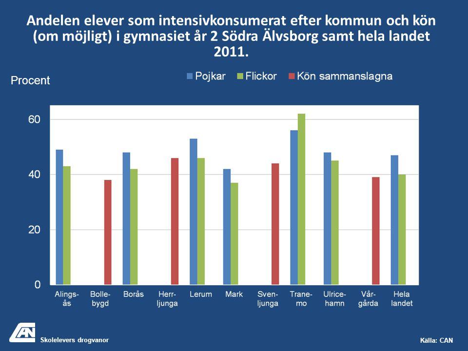 Skolelevers drogvanor Källa: CAN Andelen elever som intensivkonsumerat efter kommun och kön (om möjligt) i gymnasiet år 2 Södra Älvsborg samt hela landet 2011.