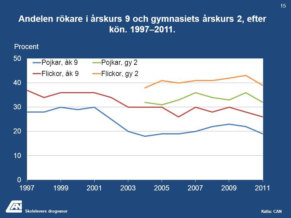 Skolelevers drogvanor Källa: CAN Andelen rökare i årskurs 9 och gymnasiets årskurs 2, efter kön. 1997–2011. Procent 15