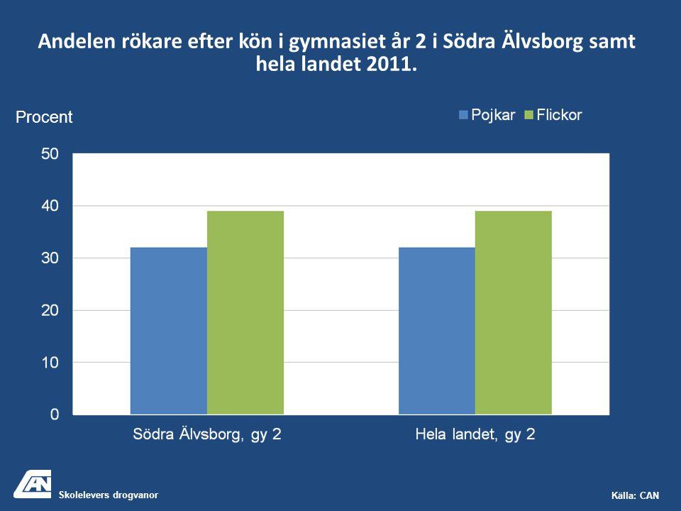 Skolelevers drogvanor Källa: CAN Andelen rökare efter kön i gymnasiet år 2 i Södra Älvsborg samt hela landet 2011. Procent