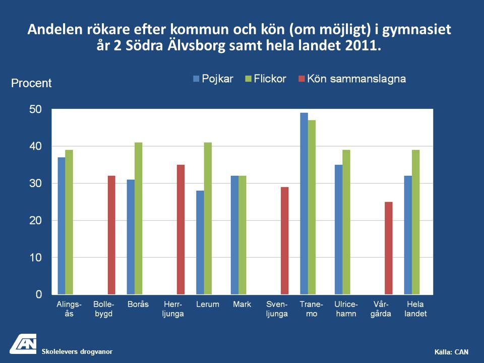 Skolelevers drogvanor Källa: CAN Andelen rökare efter kommun och kön (om möjligt) i gymnasiet år 2 Södra Älvsborg samt hela landet 2011. Procent