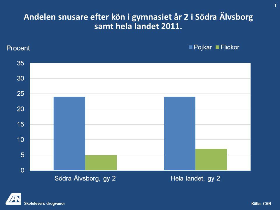 Skolelevers drogvanor Källa: CAN Andelen snusare efter kön i gymnasiet år 2 i Södra Älvsborg samt hela landet 2011. 1 Procent