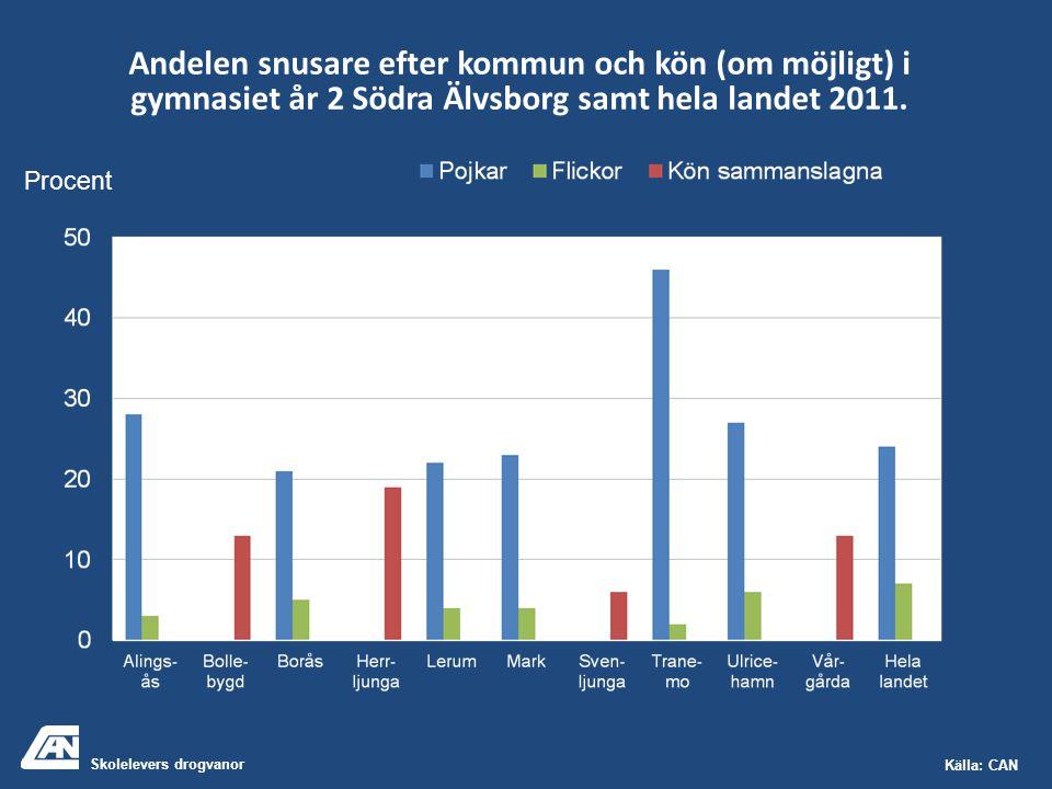 Skolelevers drogvanor Källa: CAN Andelen snusare efter kommun och kön (om möjligt) i gymnasiet år 2 Södra Älvsborg samt hela landet 2011. Procent
