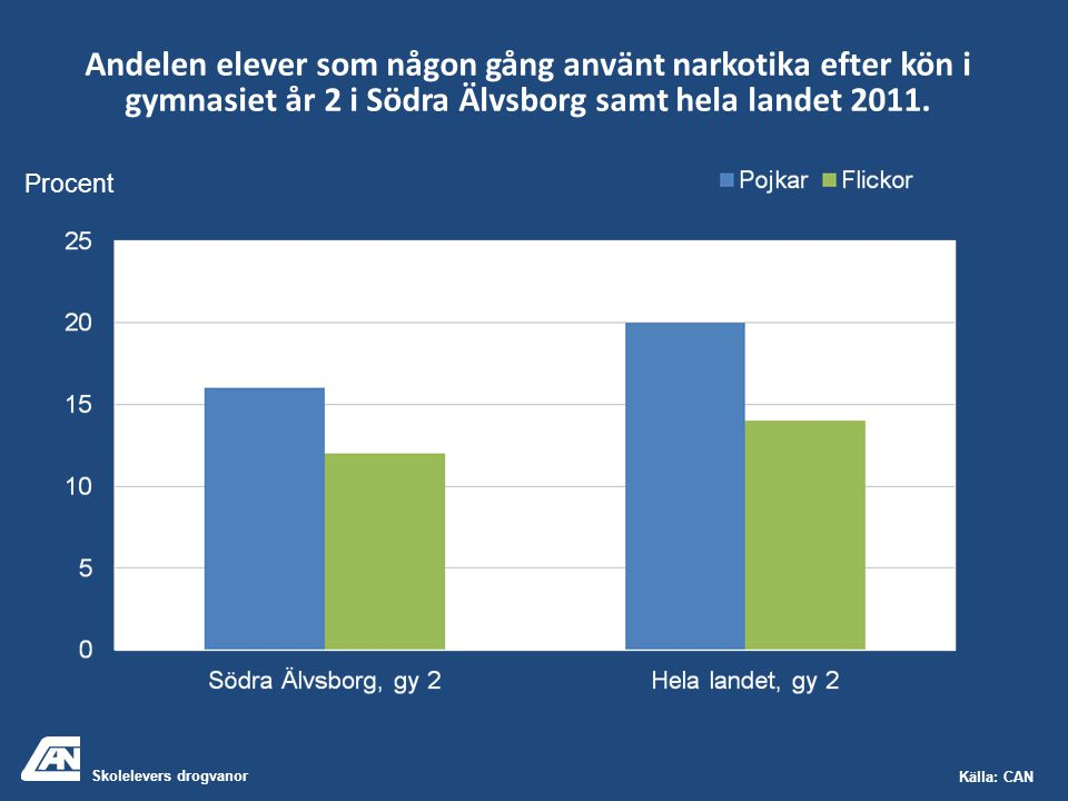 Skolelevers drogvanor Källa: CAN Andelen elever som någon gång använt narkotika efter kön i gymnasiet år 2 i Södra Älvsborg samt hela landet 2011. Pro