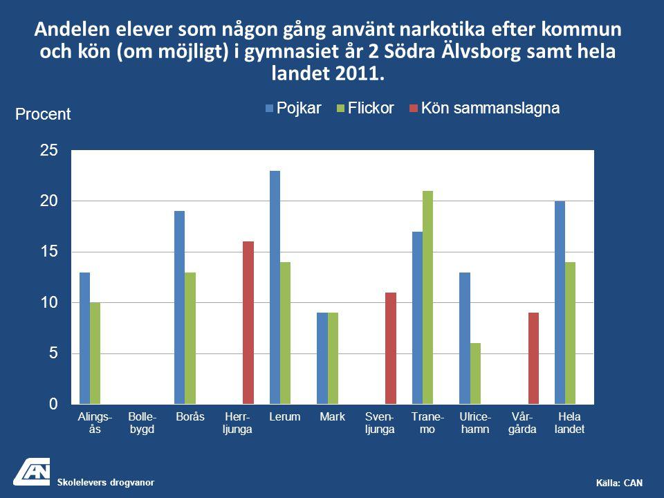 Skolelevers drogvanor Källa: CAN Andelen elever som någon gång använt narkotika efter kommun och kön (om möjligt) i gymnasiet år 2 Södra Älvsborg samt hela landet 2011.