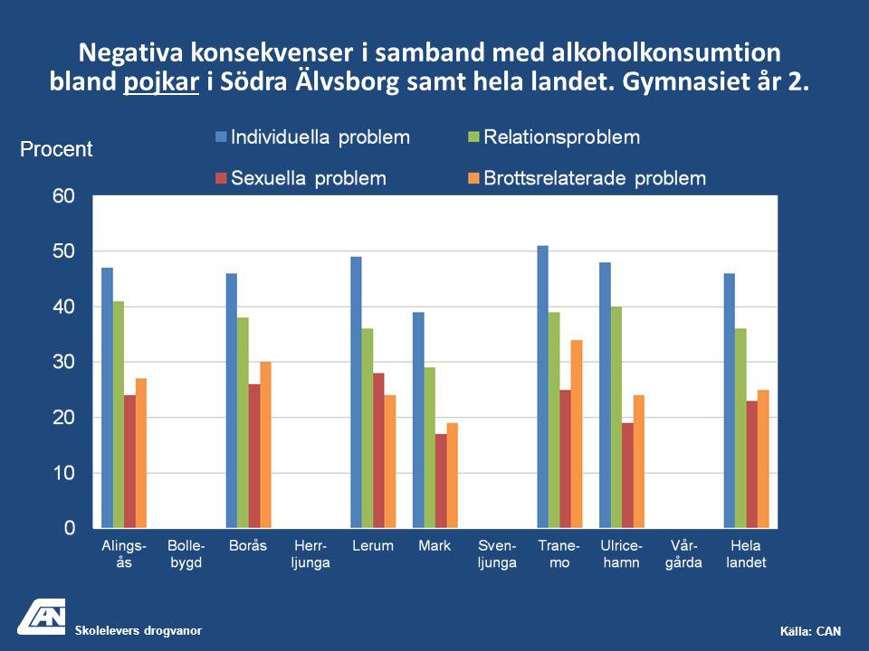 Skolelevers drogvanor Källa: CAN Negativa konsekvenser i samband med alkoholkonsumtion bland pojkar i Södra Älvsborg samt hela landet. Gymnasiet år 2.