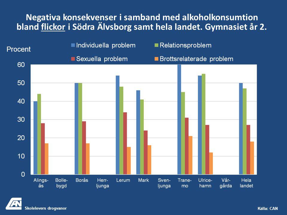 Skolelevers drogvanor Källa: CAN Negativa konsekvenser i samband med alkoholkonsumtion bland flickor i Södra Älvsborg samt hela landet. Gymnasiet år 2