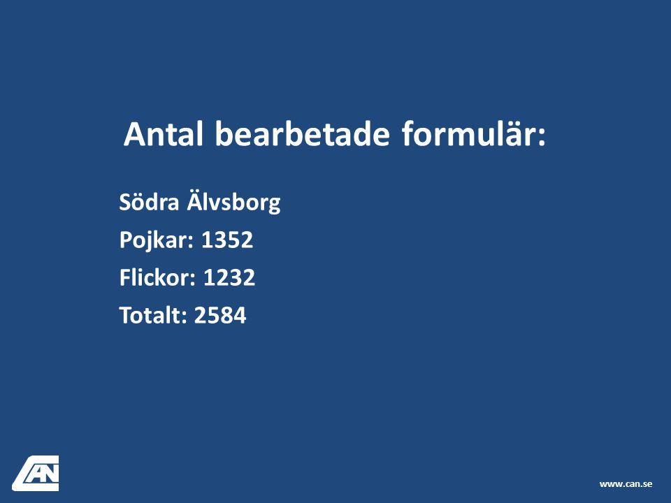 Södra Älvsborg Pojkar: 1352 Flickor: 1232 Totalt: 2584 www.can.se Antal bearbetade formulär: