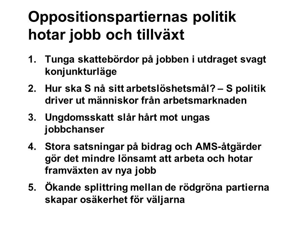 Oppositionspartiernas politik hotar jobb och tillväxt 1.Tunga skattebördor på jobben i utdraget svagt konjunkturläge 2.Hur ska S nå sitt arbetslöshetsmål.