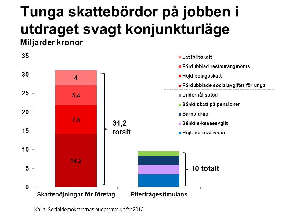 Tunga skattebördor på jobben i utdraget svagt konjunkturläge Miljarder kronor 10 totalt Källa: Socialdemokraternas budgetmotion för 2013 31,2 totalt