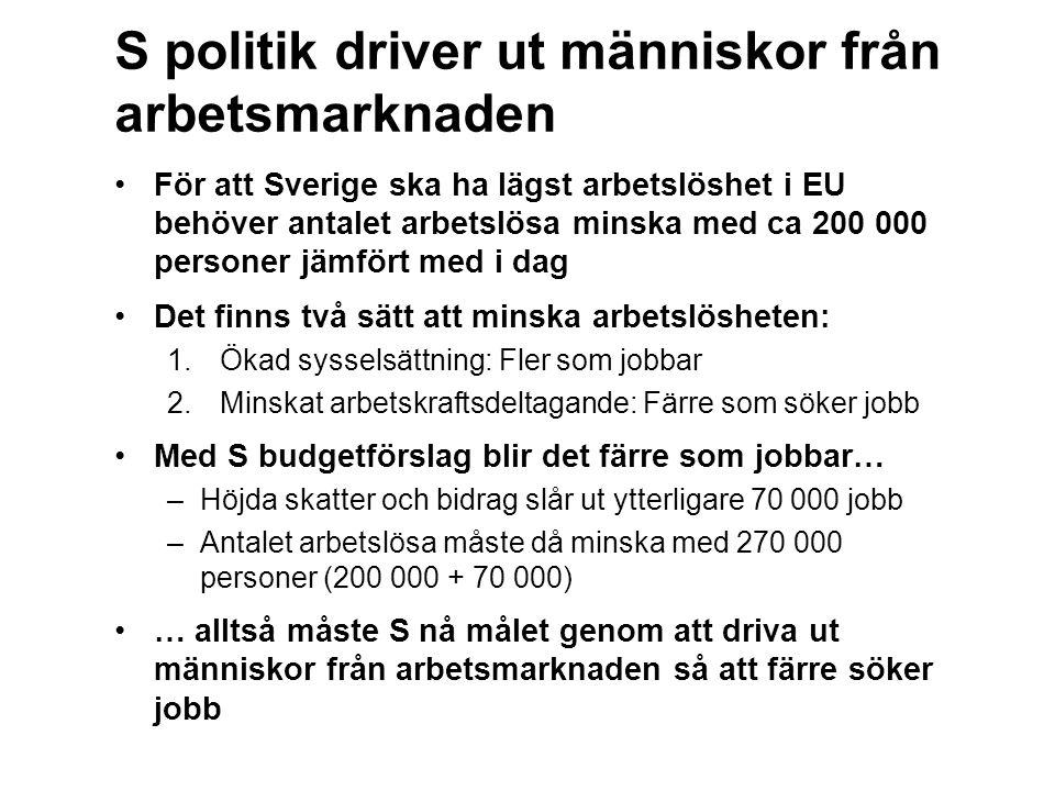 S politik driver ut människor från arbetsmarknaden För att Sverige ska ha lägst arbetslöshet i EU behöver antalet arbetslösa minska med ca 200 000 personer jämfört med i dag Det finns två sätt att minska arbetslösheten: 1.Ökad sysselsättning: Fler som jobbar 2.Minskat arbetskraftsdeltagande: Färre som söker jobb Med S budgetförslag blir det färre som jobbar… –Höjda skatter och bidrag slår ut ytterligare 70 000 jobb –Antalet arbetslösa måste då minska med 270 000 personer (200 000 + 70 000) … alltså måste S nå målet genom att driva ut människor från arbetsmarknaden så att färre söker jobb