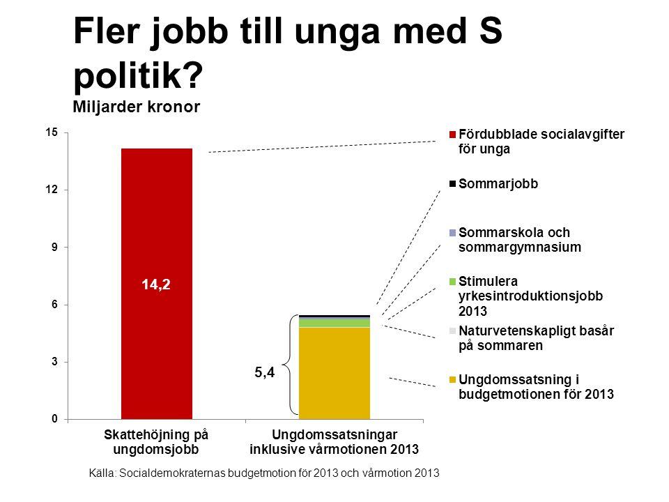 Fler jobb till unga med S politik.