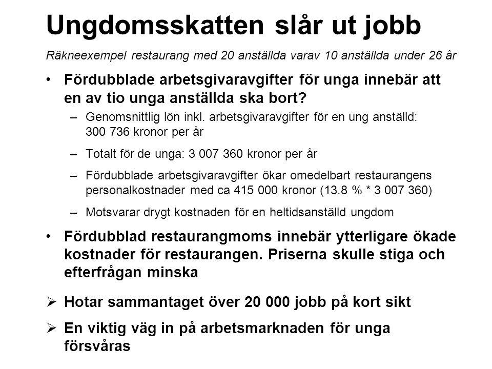 Ungdomsskatten slår ut jobb Räkneexempel restaurang med 20 anställda varav 10 anställda under 26 år Fördubblade arbetsgivaravgifter för unga innebär att en av tio unga anställda ska bort.