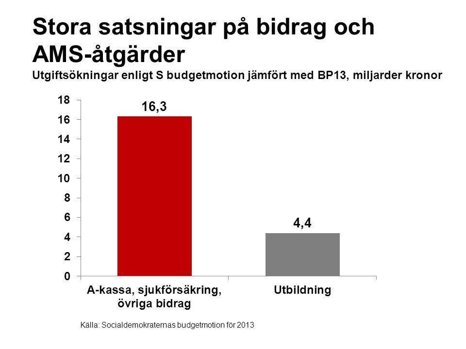 Stora satsningar på bidrag och AMS-åtgärder Utgiftsökningar enligt S budgetmotion jämfört med BP13, miljarder kronor Källa: Socialdemokraternas budgetmotion för 2013