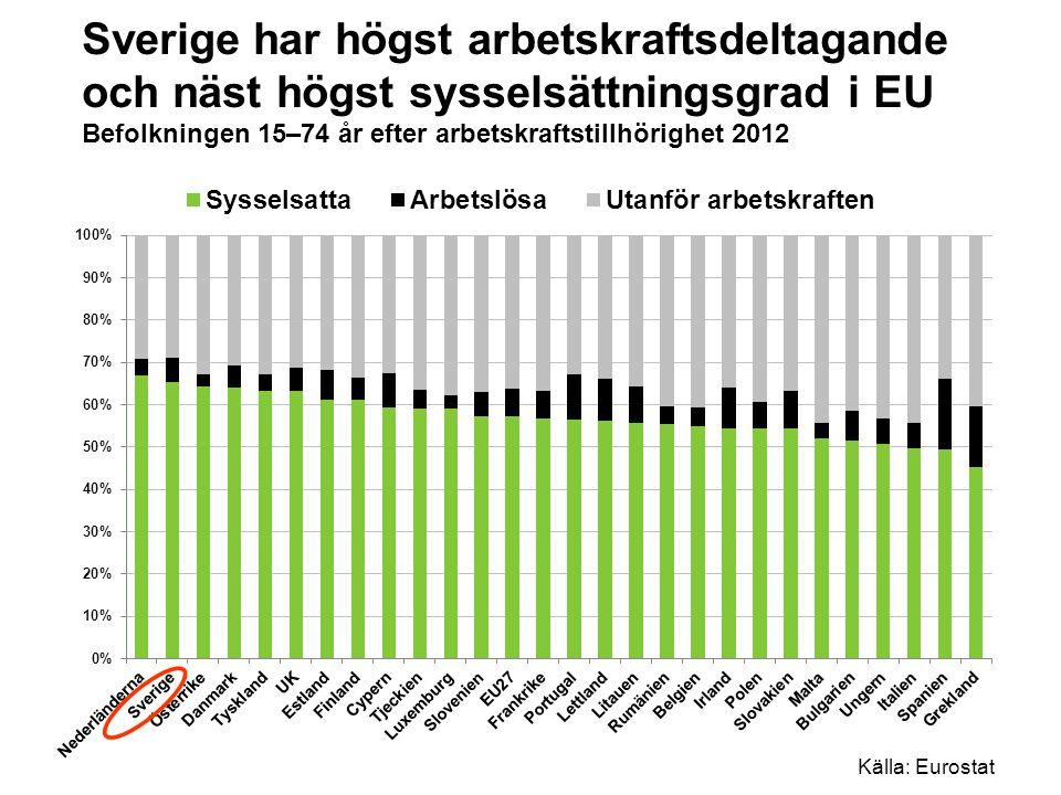 Sverige har högst arbetskraftsdeltagande och näst högst sysselsättningsgrad i EU Befolkningen 15–74 år efter arbetskraftstillhörighet 2012 Källa: Eurostat