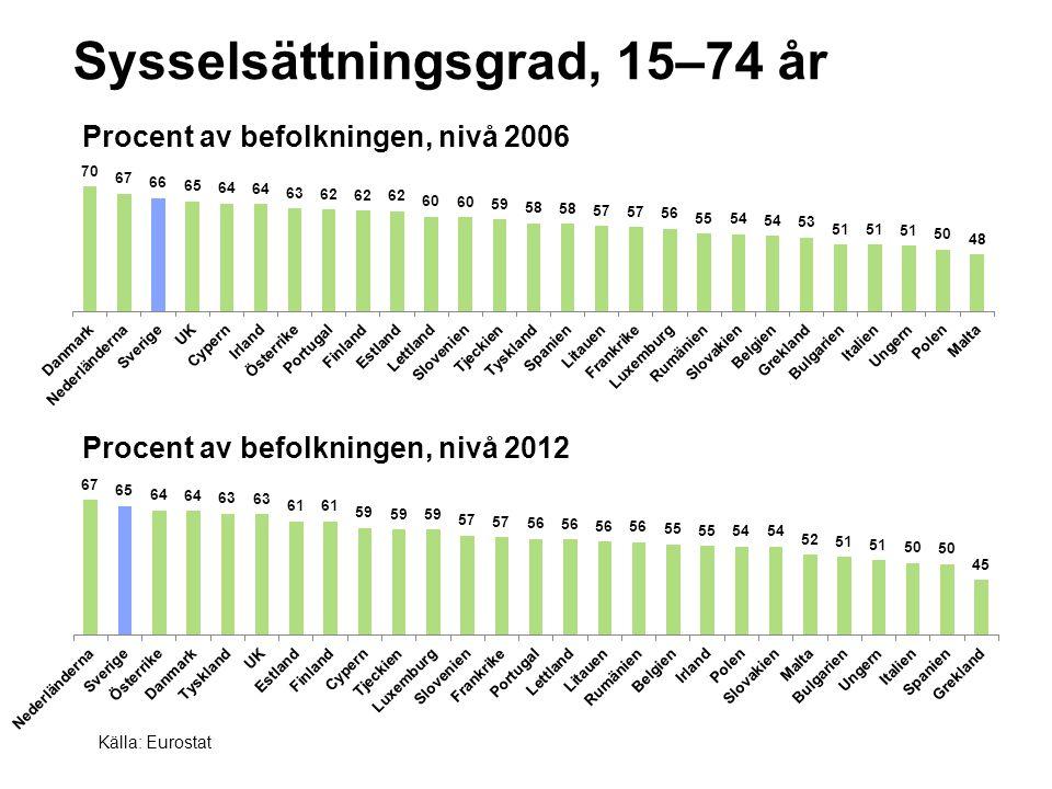 Sysselsättningsgrad, 15–74 år Procent av befolkningen, nivå 2012 Källa: Eurostat Procent av befolkningen, nivå 2006
