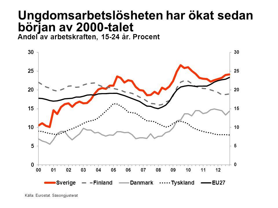 Ungdomsarbetslösheten har ökat sedan början av 2000-talet Andel av arbetskraften, 15-24 år.