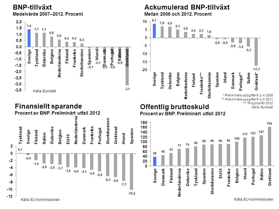 BNP-tillväxt Medelvärde 2007–2012. Procent Källa: Eurostat Finansiellt sparande Procent av BNP.