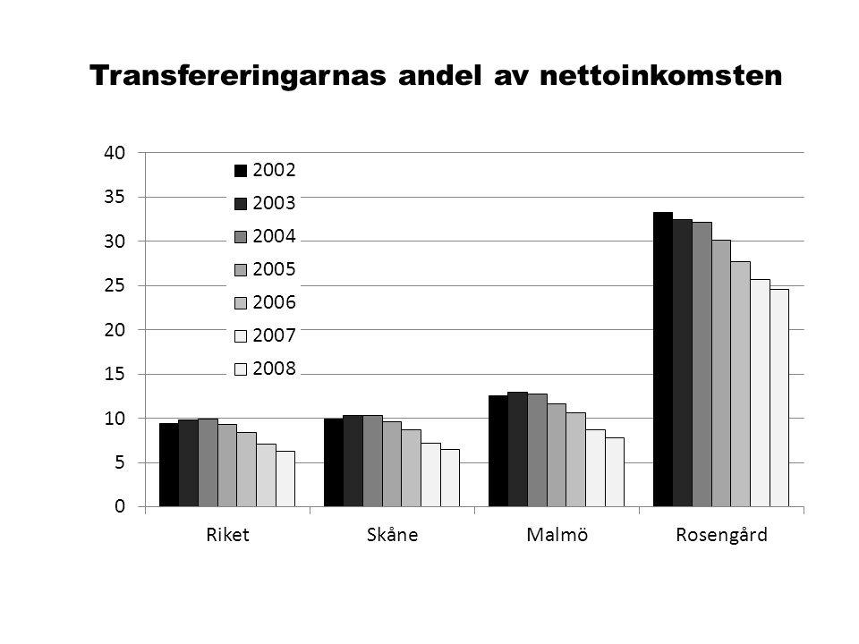 Transfereringarnas andel av nettoinkomsten
