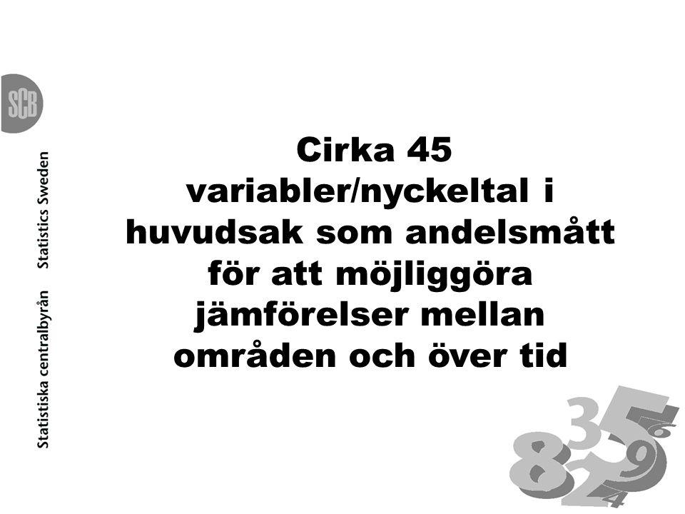 Cirka 45 variabler/nyckeltal i huvudsak som andelsmått för att möjliggöra jämförelser mellan områden och över tid
