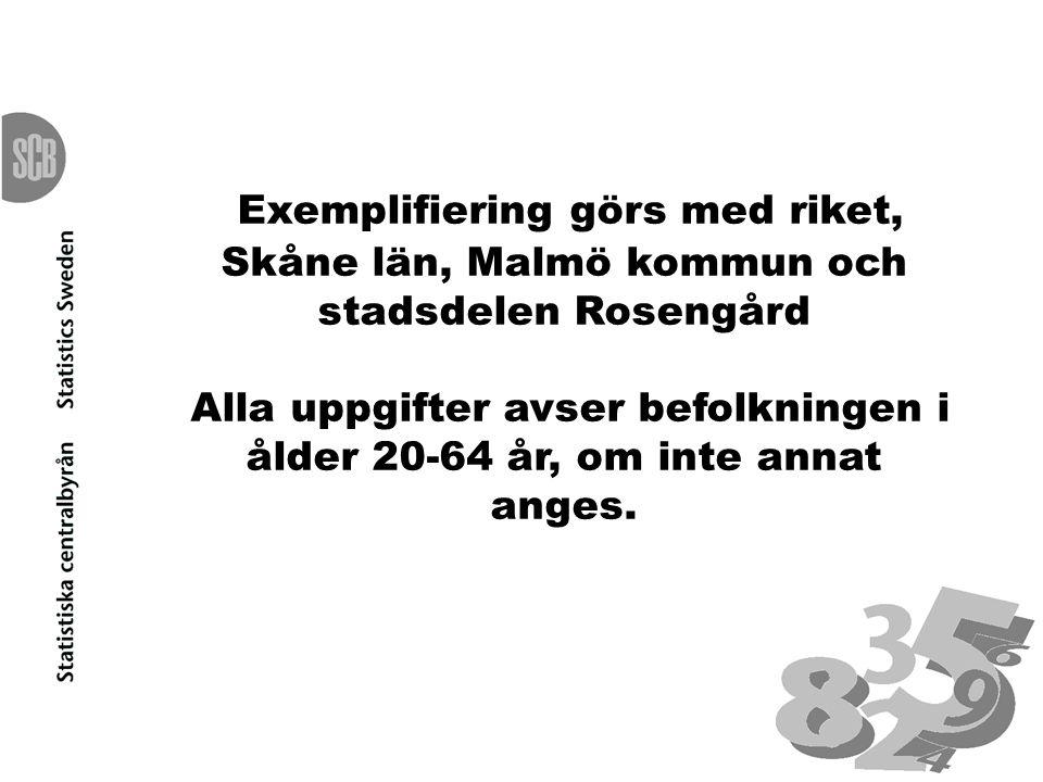 Exemplifiering görs med riket, Skåne län, Malmö kommun och stadsdelen Rosengård Alla uppgifter avser befolkningen i ålder 20-64 år, om inte annat ange