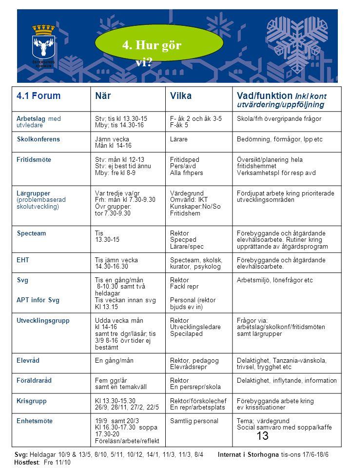 13 Utvecklingsgruppen 4.1 ForumNärVilkaVad/funktion Inkl kont utvärdering/uppföljning Arbetslag med utvledare Stv; tis kl 13.30-15 Mby; tis 14.30-16 F