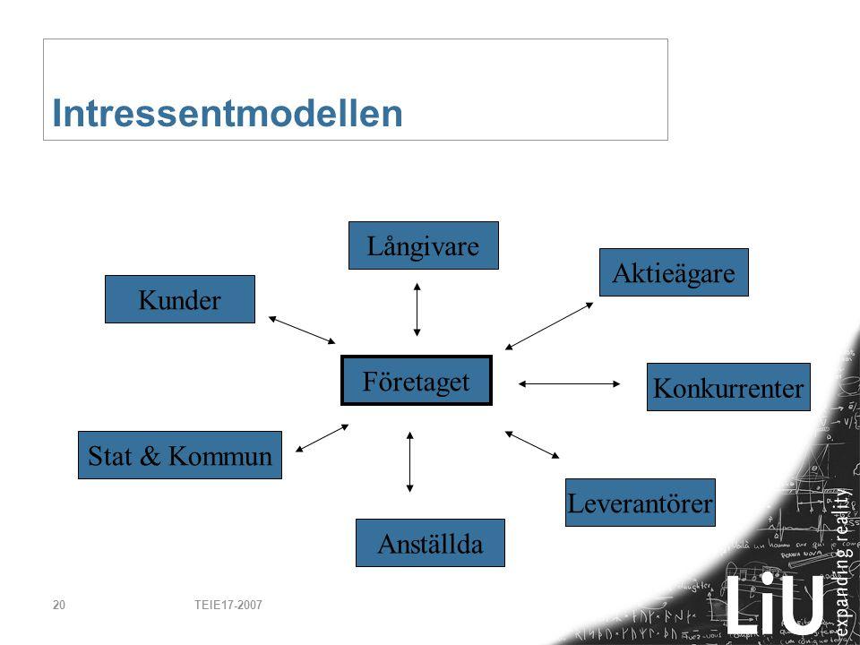 TEIE17-200720 Intressentmodellen Företaget Konkurrenter Leverantörer Anställda Stat & Kommun Kunder Långivare Aktieägare