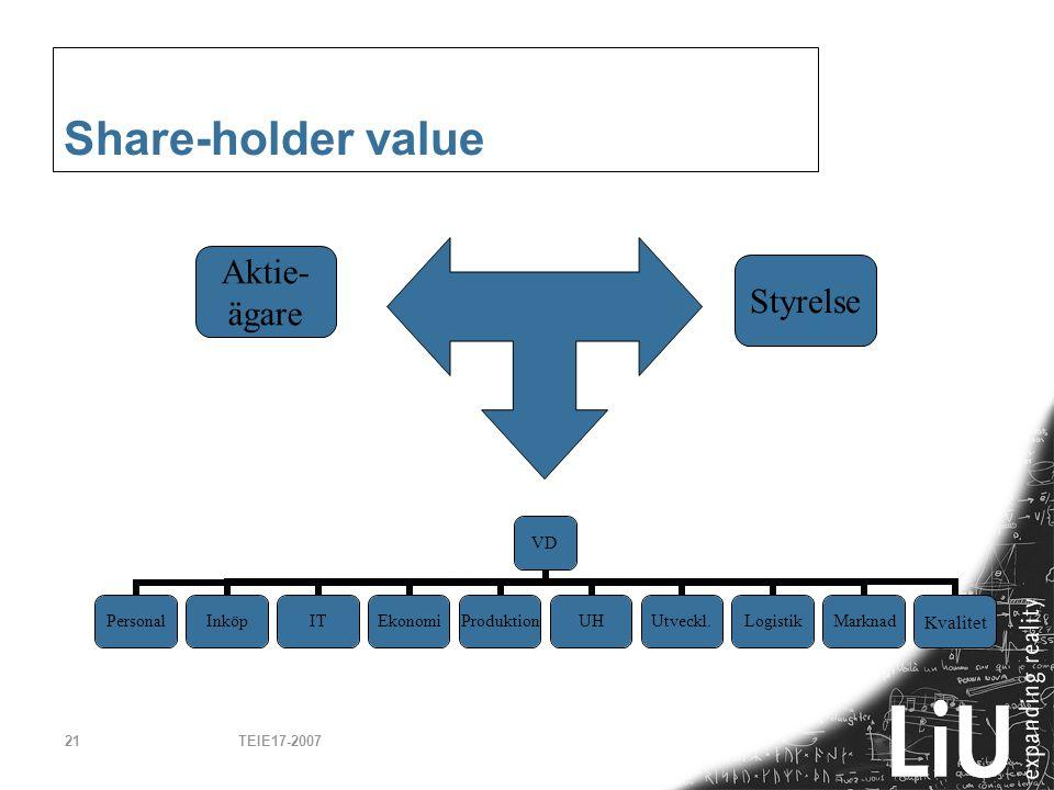 TEIE17-200721 Share-holder value VD PersonalInköpITEkonomiProduktionUHUtveckl.LogistikMarknadKvalitet Aktie- ägare Styrelse
