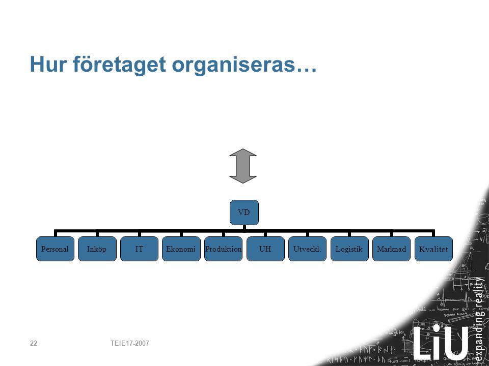 TEIE17-200722 Hur företaget organiseras… VD PersonalInköpITEkonomiProduktionUHUtveckl.LogistikMarknadKvalitet