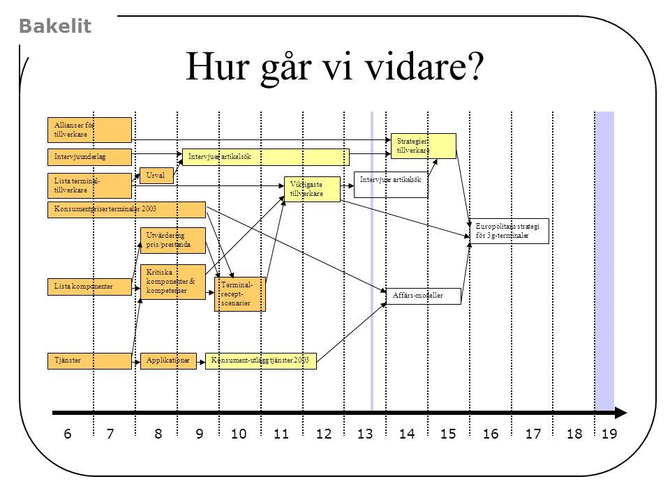 Bakelit Europolitans strategi för 3g-terminaler Affärs-modeller Viktigaste tillverkare Konsument-utlägg tjänster 2003 Strategier tillverkare Intervjue