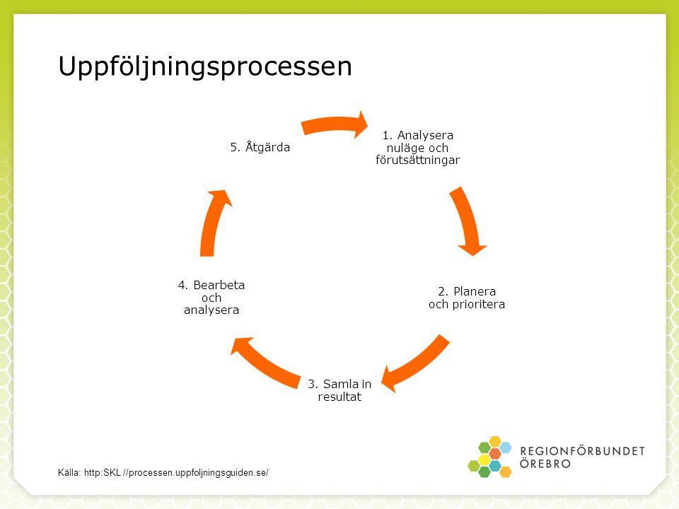 Uppföljningsprocessen i fem steg Analysera nuläge och förutsättningar.