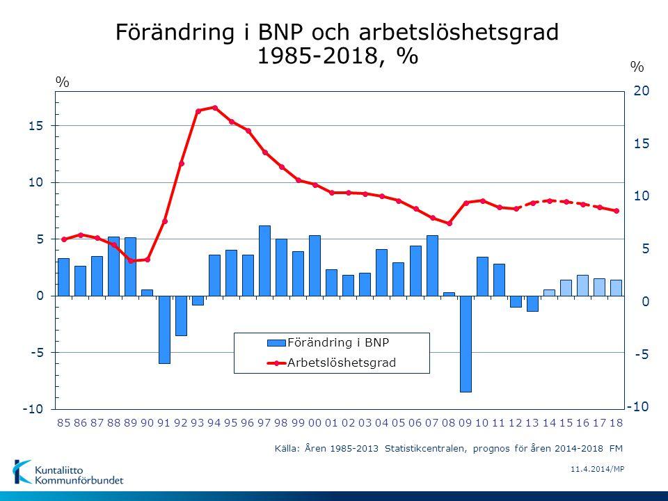 11.4.2014/MP Förändring i BNP och allmänt förtjänstnivåindex 1985-2018, % % Källa: Åren 1985-2013 Statistikcentralen, prognos för åren 2013-2018 FM