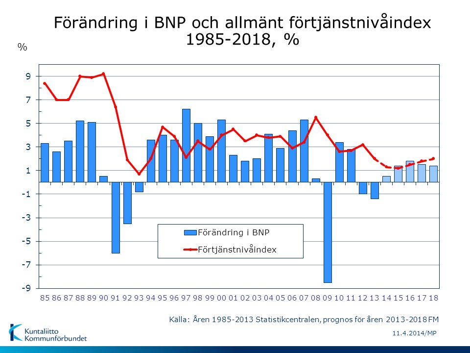 11.4.2014/MP Förändring i BNP och konsumentprisindex 1985-2018, % % Källa: Åren 1985-2013 Statistikcentralen, prognos för åren 2014-2018 FM