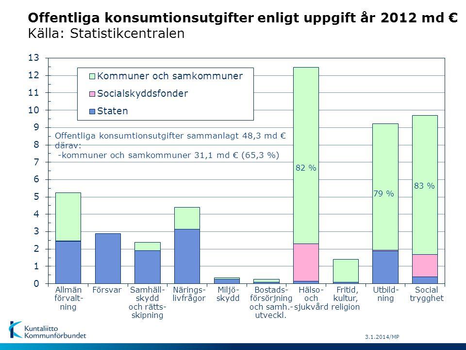 Lokalförvaltningens konsumtionsutgifter enligt uppgift åren 1975-2012, md € (år 2012 priser) md.