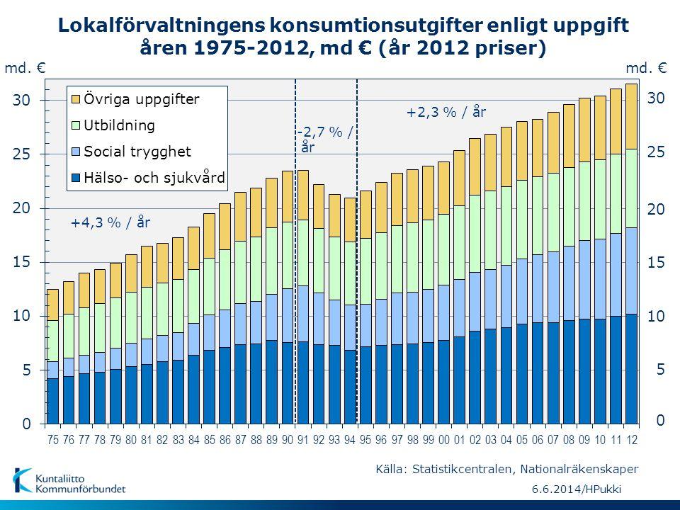 Lokalförvaltningens konsumtionsutgifter enligt uppgift, de procentuella andelarna åren 1975-2012 % 5 10 15 20 25 30 35 40 0 % 6.6.2014/HPukki Källa: Statistikcentralen, Nationalräkenskaper