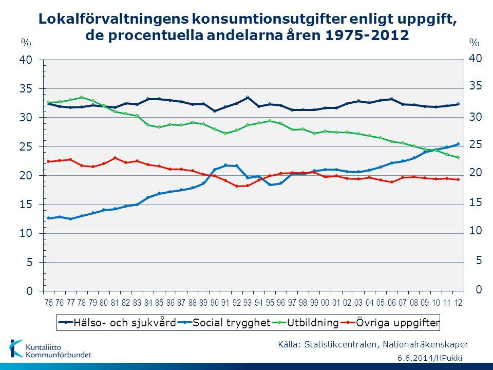 6.6.2014/MPunakallio Statsskulden 1985-2018 Källa: Statskontoret, prognos för åren 2014-2018 FM Md.