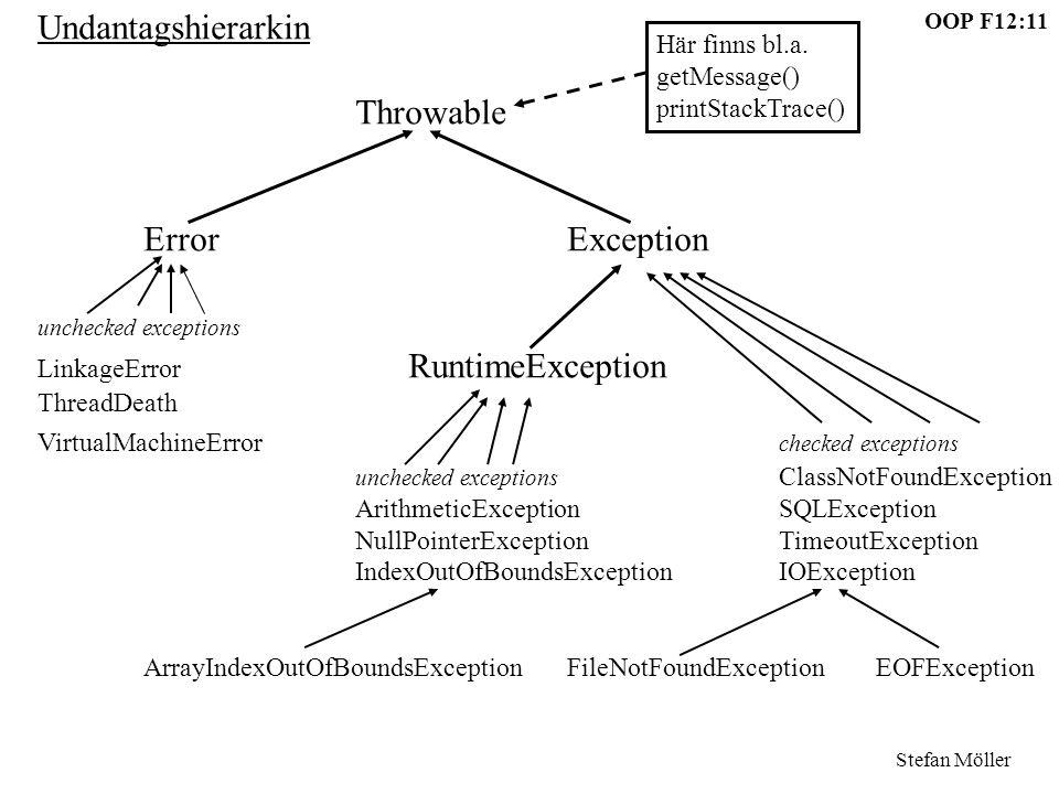 OOP F12:11 Stefan Möller Undantagshierarkin Throwable ErrorException unchecked exceptions LinkageError RuntimeException ThreadDeath VirtualMachineErro