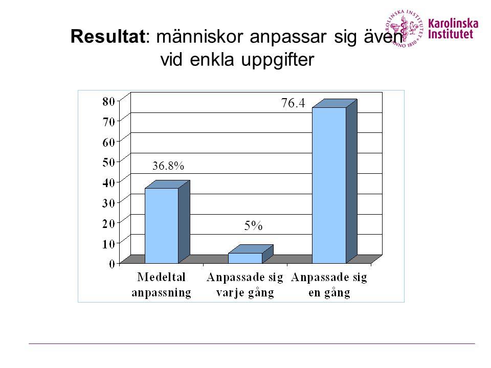 Resultat: människor anpassar sig även vid enkla uppgifter 36.8% 5% 76.4