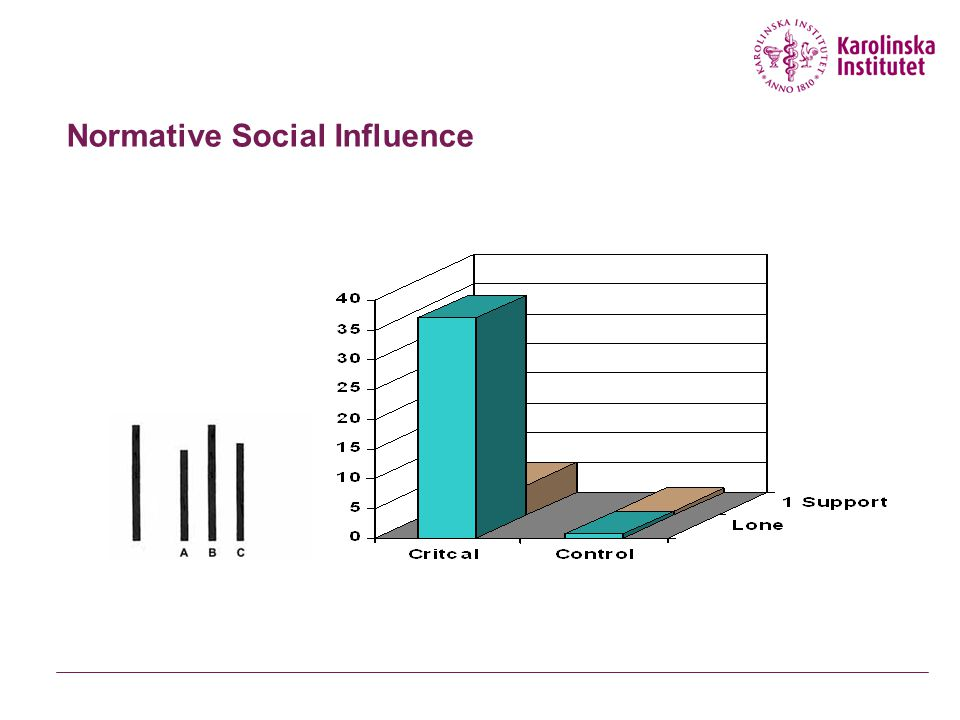 Informational and Normative social influence (Deutsch and Gerard, 1955) Informational Influence Why conform.