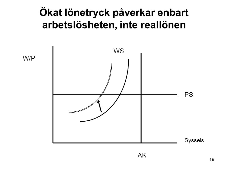 19 Ökat lönetryck påverkar enbart arbetslösheten, inte reallönen W/P Syssels. AK PS WS