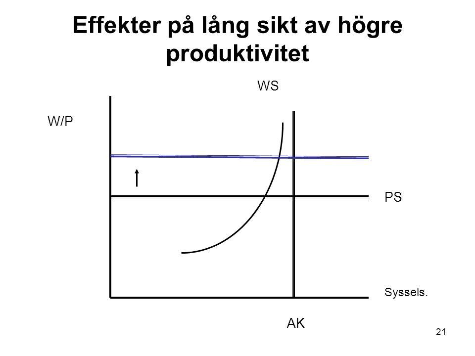 21 Effekter på lång sikt av högre produktivitet W/P Syssels. AK PS WS